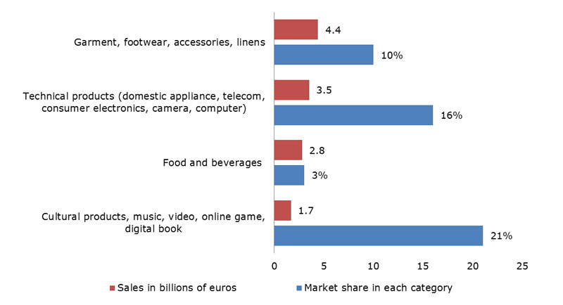 Chart: Snapshots of French Internet sales (2012) by major category