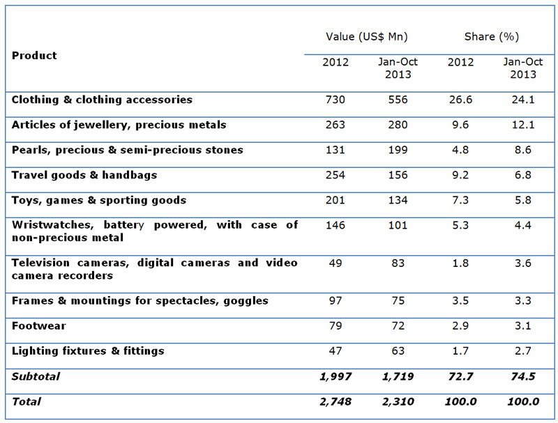 Table: Hong Kong major consumer goods exports to France