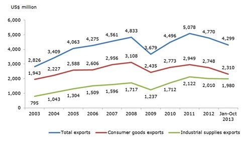 Chart: The evolution of Hong Kong exports to France