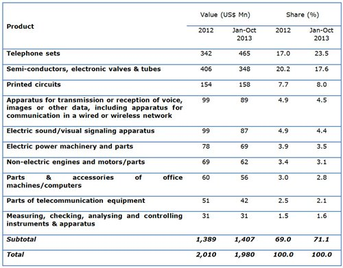 Table: Hong Kong major industrial supplies exports to France