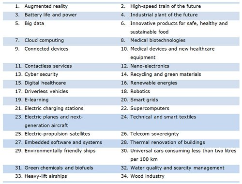 Table: France 34 priority sectors for its industrial policy