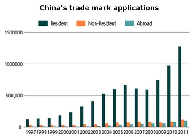 Chart: China's trade mark applications