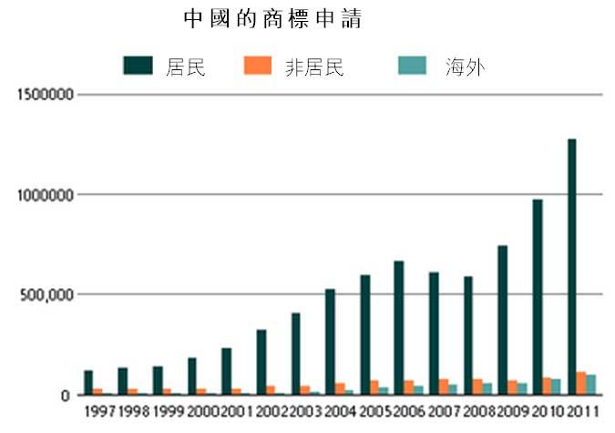 圖: 中國的商標申請