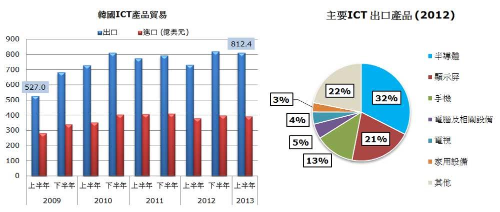 图: 韩国ICT产品贸易