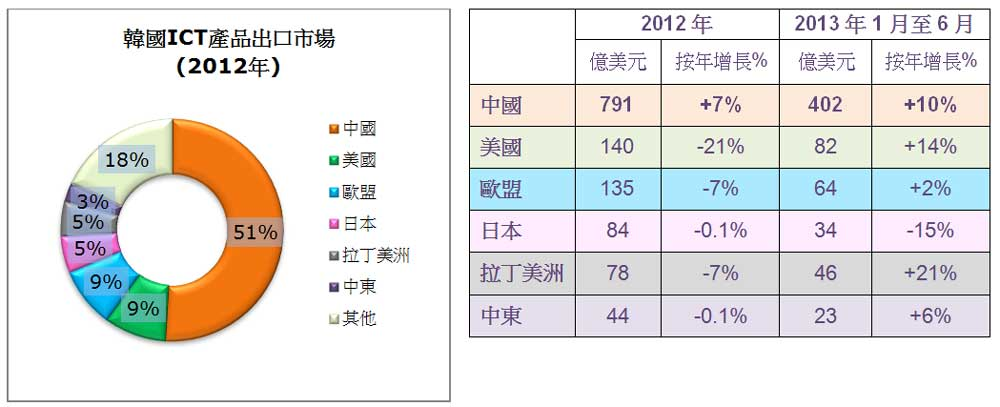 图: 韩国ICT产品出口市场