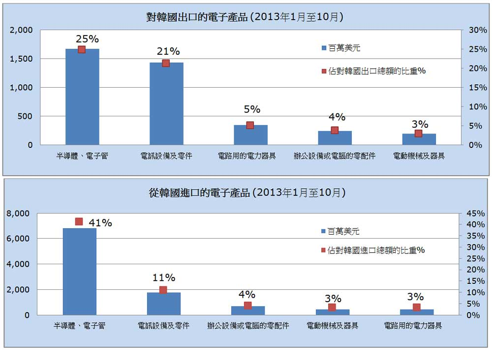 图: 对韩国出口及入口的电子产品