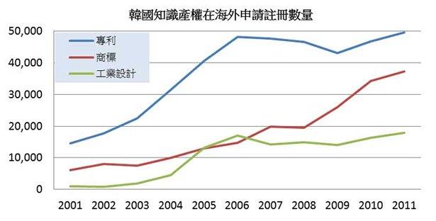 图: 韩国知识产权在海外申请注册数量