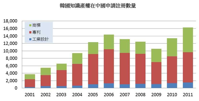 图: 韩国知识产权在中国申请注册数量
