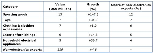 Table: Selected Hong Kong non-electronics exports to Hungary in 2013