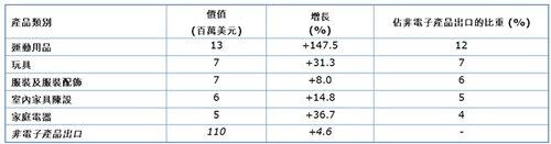 表:2013年香港對匈牙利非電子產品出口選錄