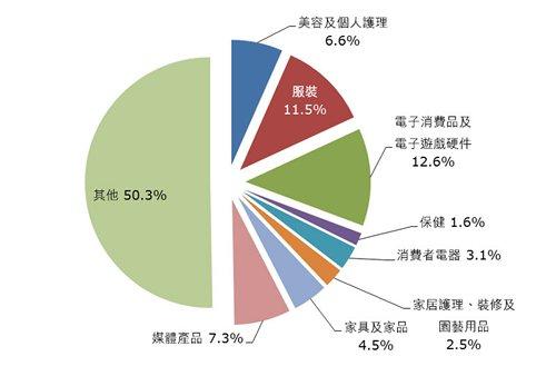 圖:2013年各類產品的網上銷路