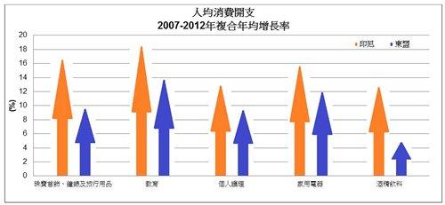 图: 人均消费开支(2007-2012年复合年均增长率)