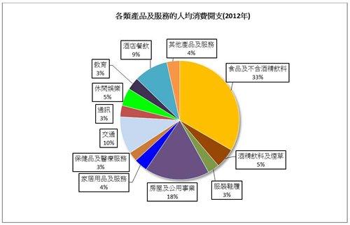 圖: 各類產品及服務的人均消費開支(2012年)
