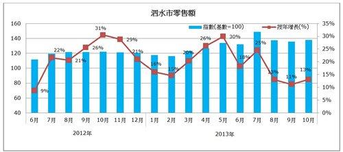 圖: 泗水市零售額