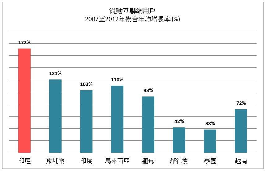 图: 流动互联网用户2007至2012年复合年均增长率 (%)
