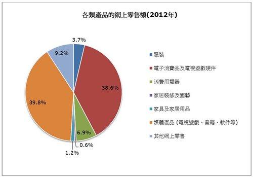 圖: 各類產品的網上零售額(2012年)