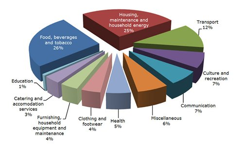 Chart: Breakdown of per-capita expenditure 2012