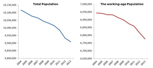 Chart: Hungary ageing and shrinking population