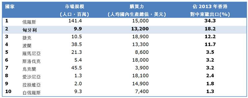 表:香港十大中东欧出口市场