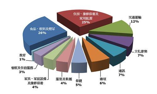 图:2012年人均支出构成