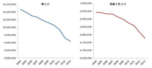 图:匈牙利人口老化及减少