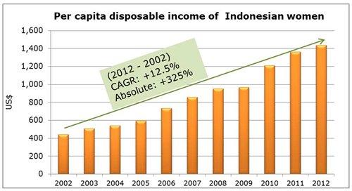 Chart: Per capita disposable income of Indonesian women