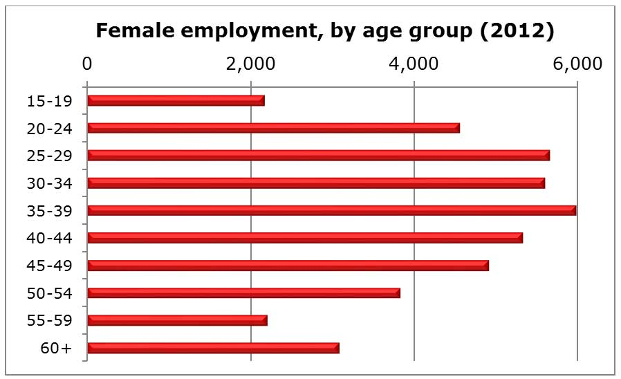 Chart: Female employment, by age group (2012)