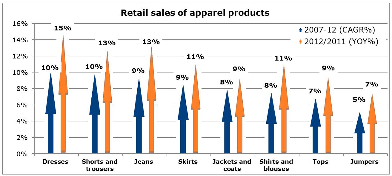 Chart: Retail sales of apparel products