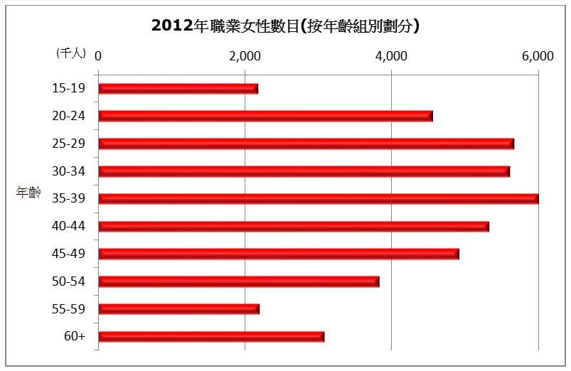 圖: 2012年職業女性數目(按年齡組別劃分)