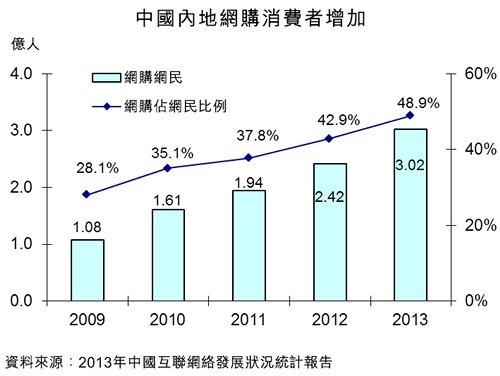 圖:中國內地網購消費者增加