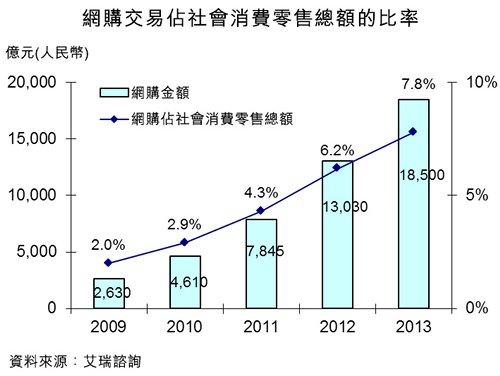 圖:網購交易佔社會消費零售總額的比率