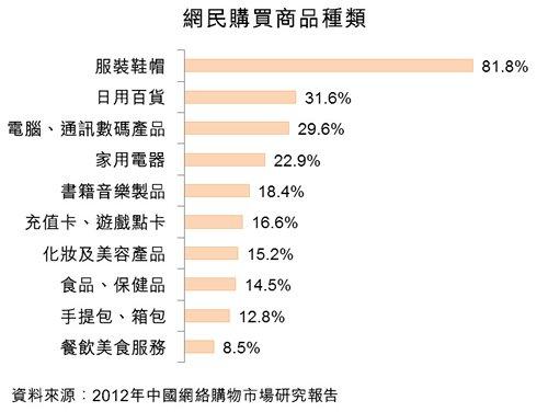 圖:網民購買商品種類