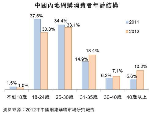圖:中國內地網購消費者年齡結構