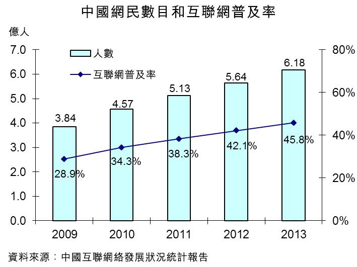 圖:中國網民數目和互聯網普及率