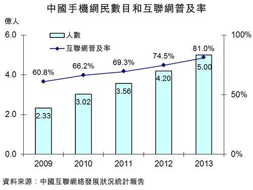 圖:中國手機網民數目和互聯網普及率