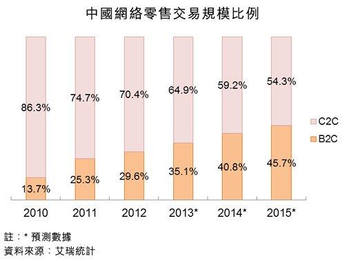 圖:中國網絡零售交易規模比例