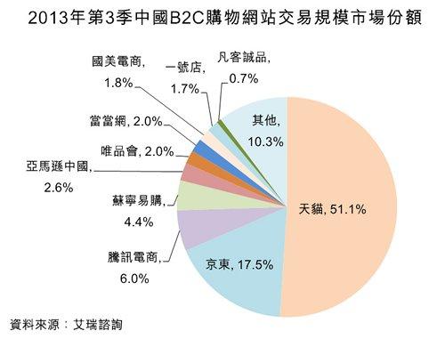 圖:2013年第3季中國B2C購物網站交易規模市場份額