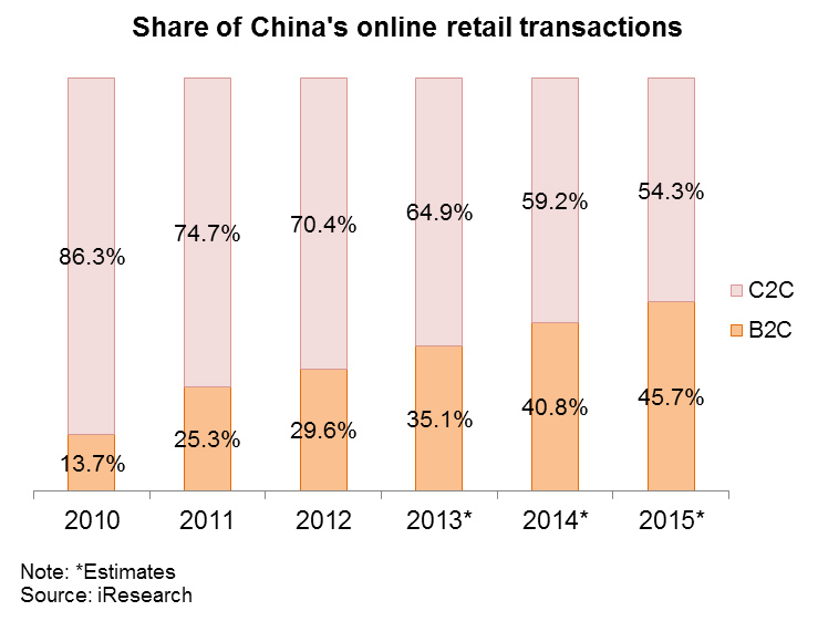 Chart: Share of China's online retail transactions