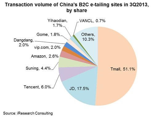 Chart: Transaction volume of China's B2C e-tailing sites in 3Q2013, by share