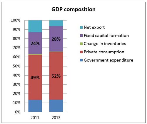 Chart: Private consumption contributed over half of GDP in 2013