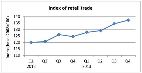 Chart: Improving retail trade in Malaysia
