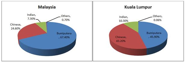 Chart: Malaysia and Kuala Lumpur population, according to ethnicity, 2010