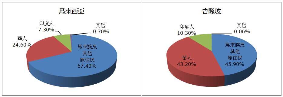 圖:  2010年馬來西亞及吉隆坡人口 (按種族劃分)