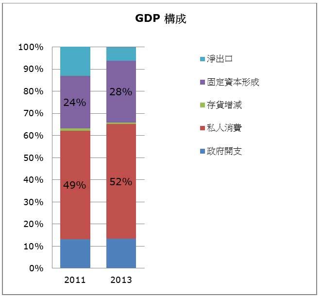 圖: 私人消費在2013年GDP佔重過半