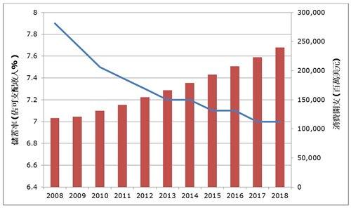 圖: 馬來西亞儲蓄率下降,消費開支遞增