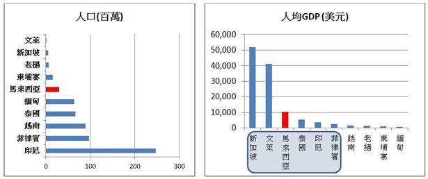 圖: 論人口及GDP,馬來西亞穩佔東盟國家中游位置