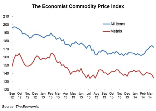 Chart: The Economist Commodity Price Index
