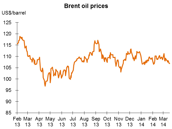 Chart: Brent oil prices