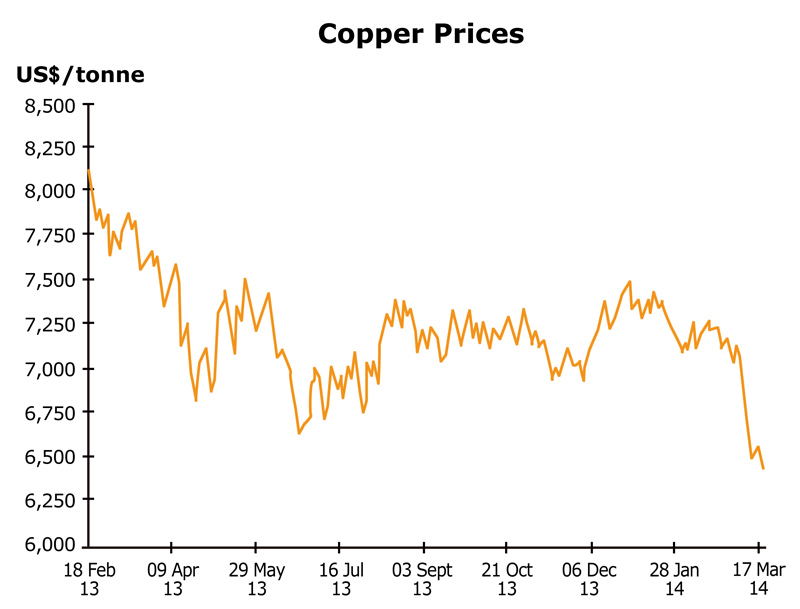 Chart: Copper Prices