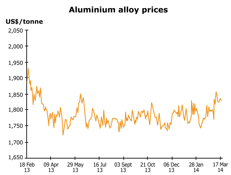Chart: Aluminium alloy prices